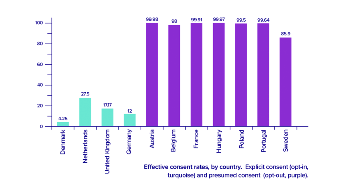 Chart showing the dramatic rise in organ donation consent rates in countries with opt-out
