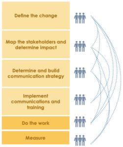Change management 2 | Bridgeable