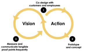 Change management 4 | Bridgeable