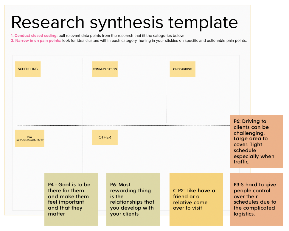 Research synthesis template