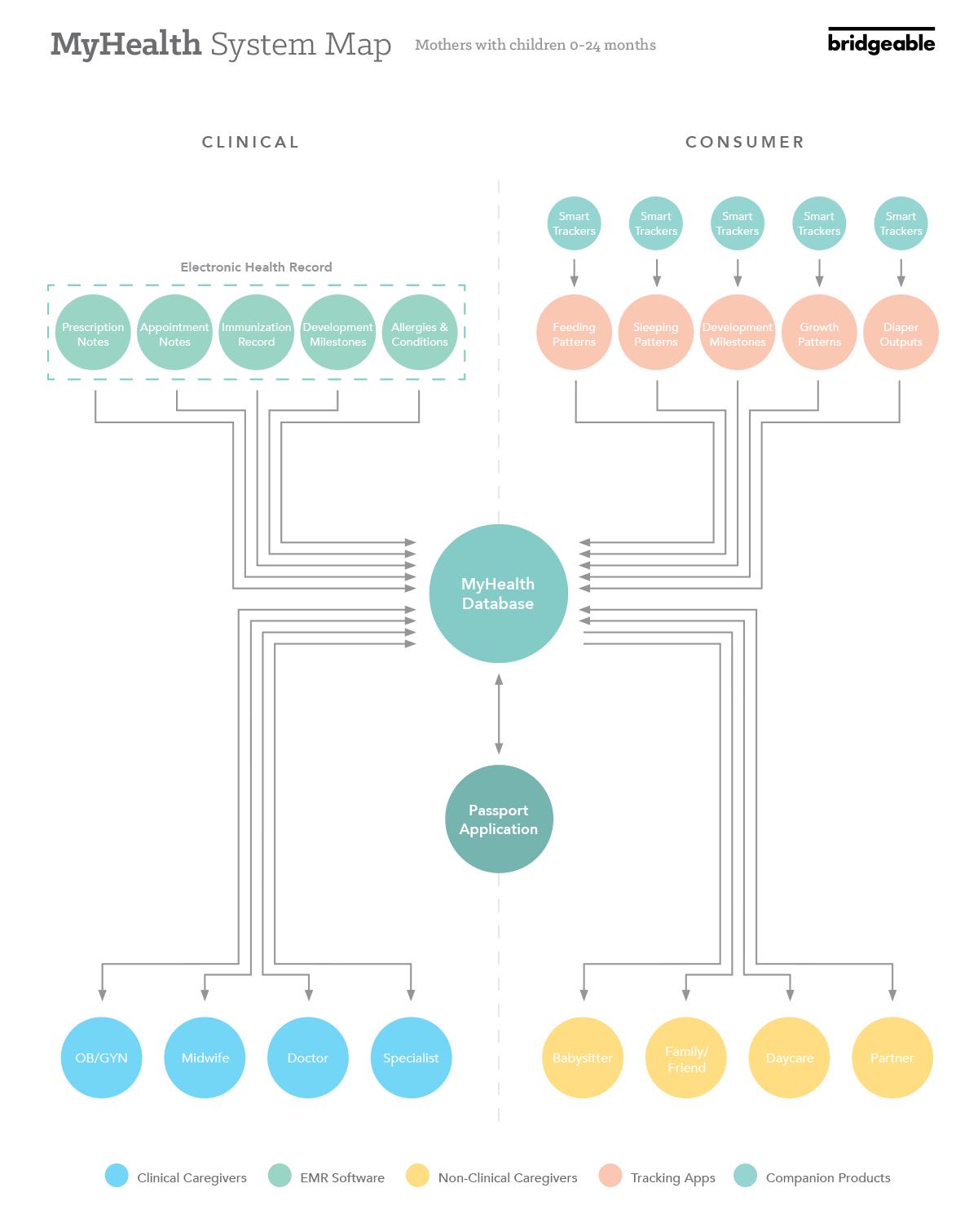 Babybundle system map